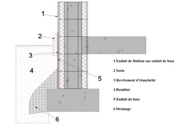 mur SISMO enterré